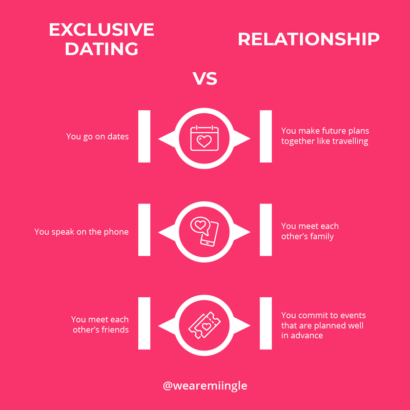 Exclusive-Dating-vs-Relationship